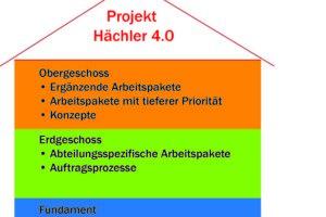Digitalisierung bei der Hächler-Gruppe